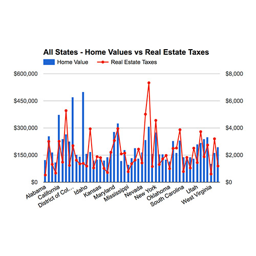 Cost of Property Taxes in Colorado (Lower Than Most States)