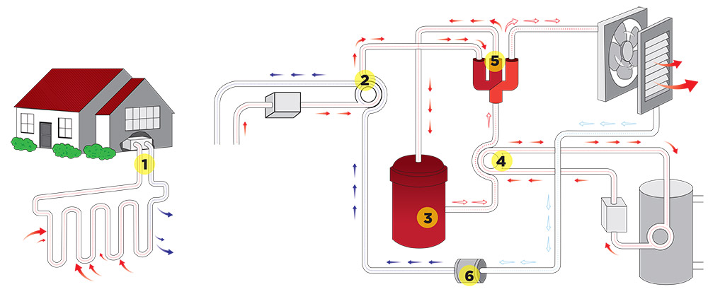 How geothermal energy systems work stauffer sons for Geothermal house plans