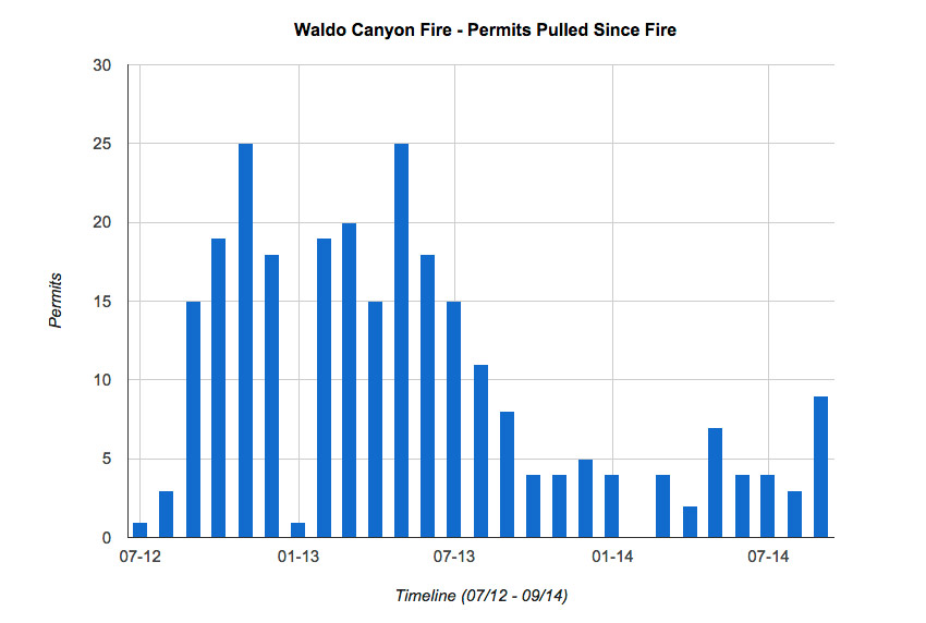 waldo-canyon-fire-permits-pulled-timeline